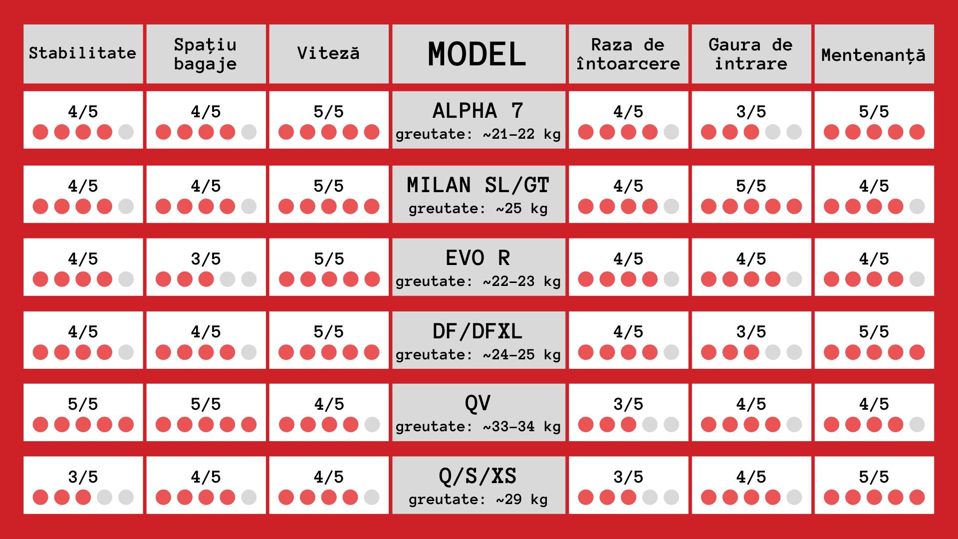 tabel velomobile