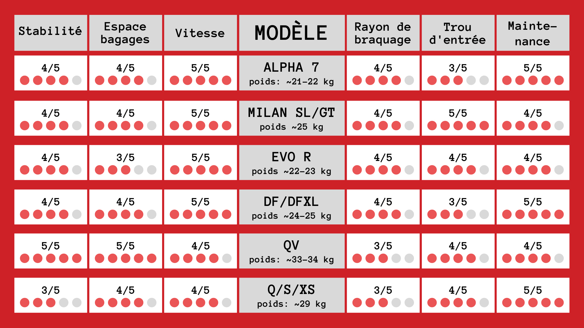 1 Velo table FR